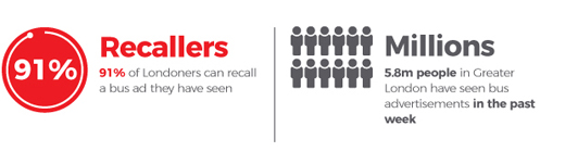 91% of Londoners can recall a bus ad they have seen