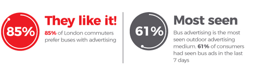 61% of consumers had seen bus ads in the last 7 days